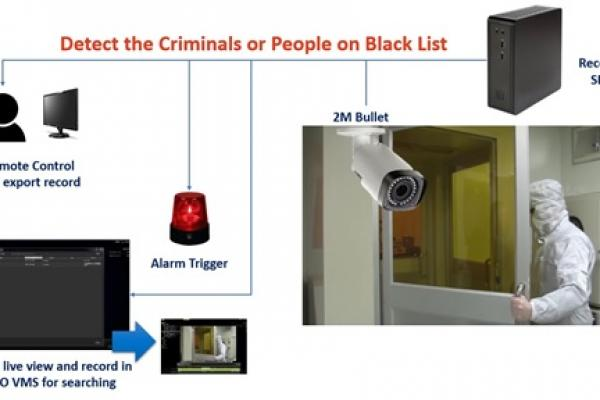 Artificial Intelligent Surveillance with Access Control System