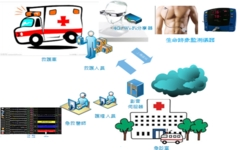 Smart Emergency Medical Service System