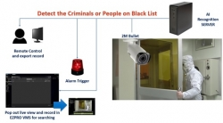 "Artificial Intelligent Surveillance – Cross Country Video Monitoring and ""CNN based"" Face Recognition with Access Control System"